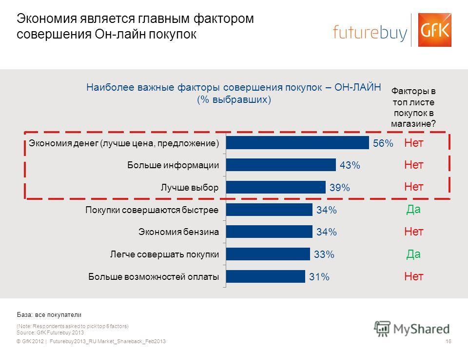 © GfK 2012 | Futurebuy2013_RU Market_Shareback_Feb201316 (Note: Respondents asked to pick top 5 factors) Source: GfK Futurebuy 2013 Экономия является главным фактором совершения Он-лайн покупок Наиболее важные факторы совершения покупок – ОН-ЛАЙН (%
