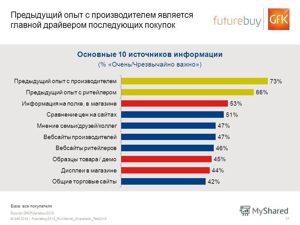 © GfK 2012 | Futurebuy2013_RU Market_Shareback_Feb201317 Source: GfK Futurebuy 2013 Предыдущий опыт с производителем является главной драйвером последующих покупок Основные 10 источников информации (% «Очень/Чрезвычайно важно») База: все покупатели