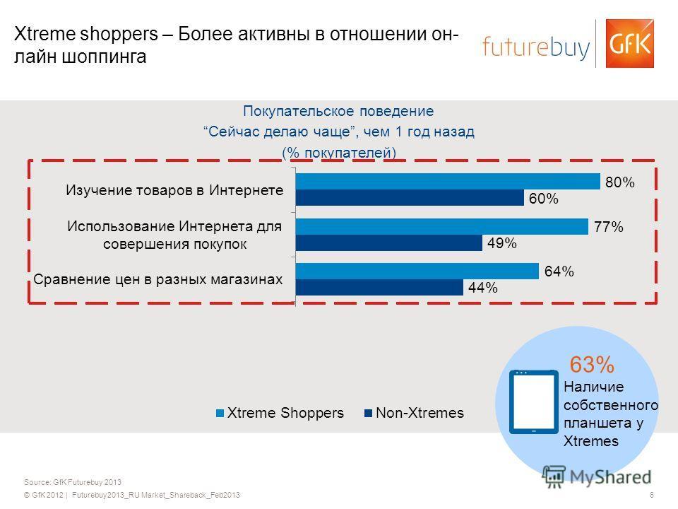 © GfK 2012 | Futurebuy2013_RU Market_Shareback_Feb20136 Source: GfK Futurebuy 2013 Xtreme shoppers – Более активны в отношении он- лайн шоппинга Покупательское поведение Сейчас делаю чаще, чем 1 год назад (% покупателей) 63% Наличие собственного план