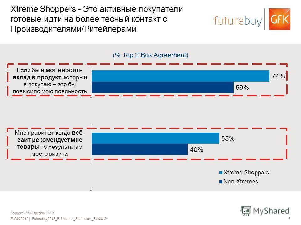 © GfK 2012 | Futurebuy2013_RU Market_Shareback_Feb20138 Source: GfK Futurebuy 2013 Xtreme Shoppers - Это активные покупатели готовые идти на более тесный контакт с Производителями/Ритейлерами (% Top 2 Box Agreement) Если бы я мог вносить вклад в прод