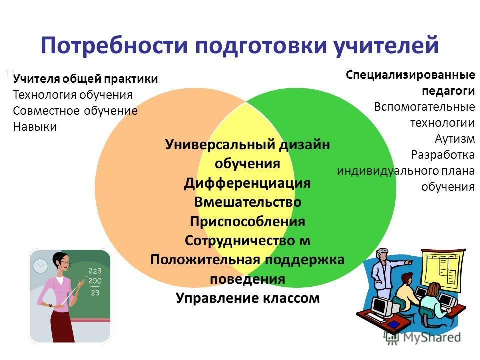 Потребности подготовки учителей Универсальный дизайн обучения Дифференциация Вмешательство Приспособления Сотрудничество м Положительная поддержка поведения Управление классом Учителя общей практики Технология обучения Совместное обучение Навыки Спец