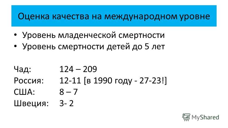 Оценка качества на международном уровне Уровень младенческой смертности Уровень смертности детей до 5 лет Чад: 124 – 209 Россия:12-11 [в 1990 году - 27-23!] США:8 – 7 Швеция: 3- 2