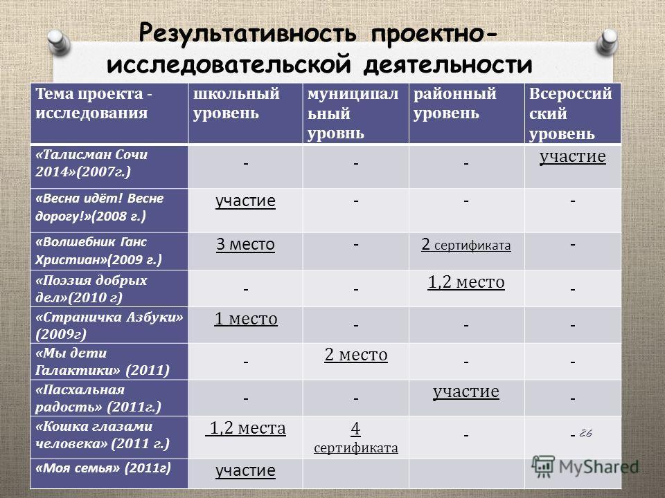 Результативность проектно- исследовательской деятельности Тема проекта - исследования школьный уровень муниципал ьный уровнь районный уровень Всероссий ский уровень «Талисман Сочи 2014»(2007г.) участие «Весна идёт! Весне дорогу!»(2008 г.) участие---