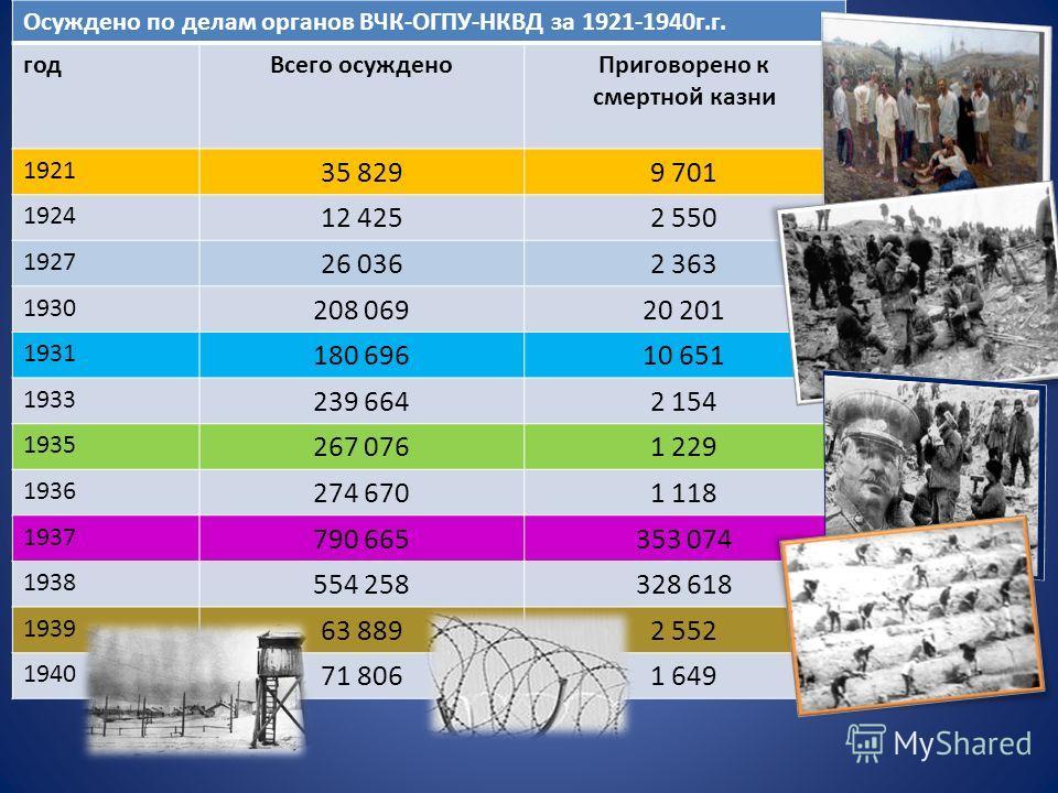 Осуждено по делам органов ВЧК-ОГПУ-НКВД за 1921-1940г.г. годВсего осужденоПриговорено к смертной казни 1921 35 8299 701 1924 12 4252 550 1927 26 0362 363 1930 208 06920 201 1931 180 69610 651 1933 239 6642 154 1935 267 0761 229 1936 274 6701 118 1937