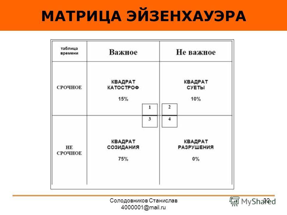МАТРИЦА ЭЙЗЕНХАУЭРА 32Солодовников Станислав 4000001@mail.ru