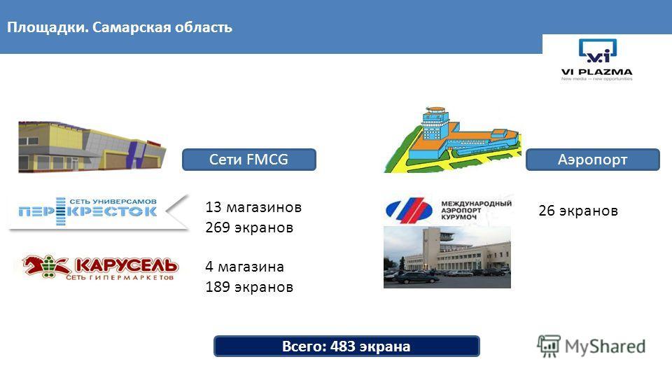 13 магазинов 269 экранов 4 магазина 189 экранов Площадки. Самарская область Сети FMCG Всего: 483 экрана Аэропорт 26 экранов