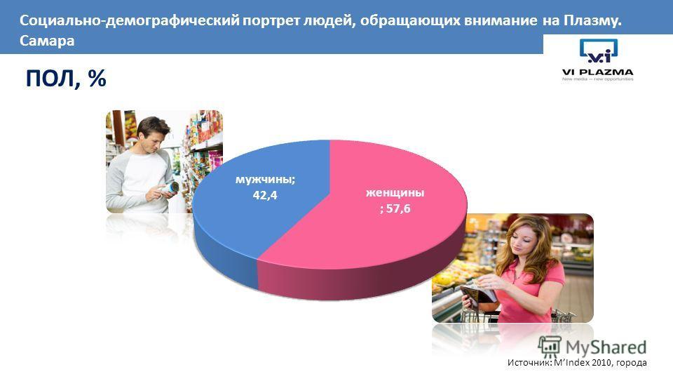 ПОЛ, % Источник: MIndex 2010, города