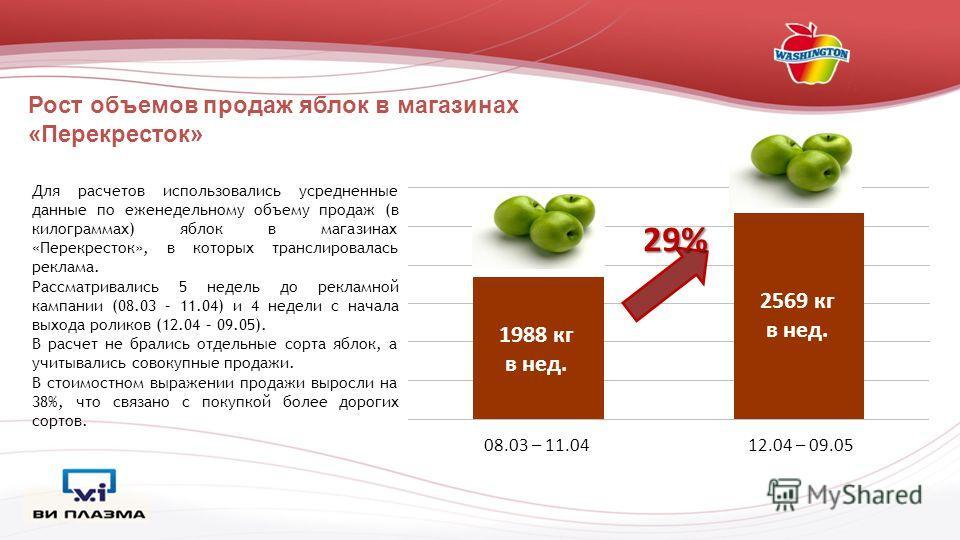 Рост объемов продаж яблок в магазинах «Перекресток» 29% Для расчетов использовались усредненные данные по еженедельному объему продаж (в килограммах) яблок в магазинах «Перекресток», в которых транслировалась реклама. Рассматривались 5 недель до рекл