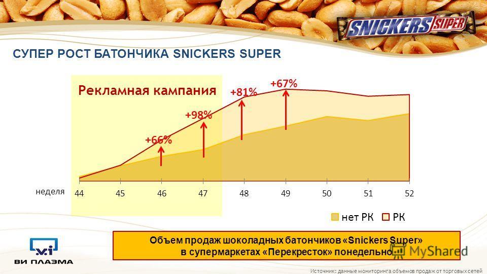СУПЕР РОСТ БАТОНЧИКА SNICKERS SUPER Источник: данные мониторинга объемов продаж от торговых сетей неделя Рекламная кампания +66% +81% +67% +98% Объем продаж шоколадных батончиков «Snickers Super» в супермаркетах «Перекресток» понедельно