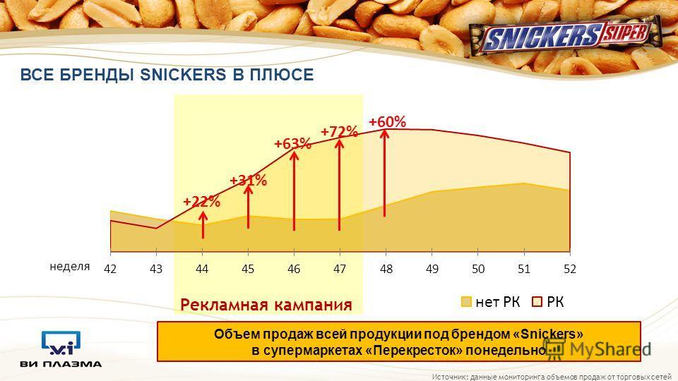 ВСЕ БРЕНДЫ SNICKERS В ПЛЮСЕ Источник: данные мониторинга объемов продаж от торговых сетей неделя Рекламная кампания +22% +63% +72% +31% Объем продаж всей продукции под брендом «Snickers» в супермаркетах «Перекресток» понедельно +60%
