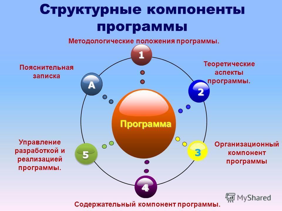 Структурные компоненты программыПрограмма 1 44 2 3 A Пояснительная записка Теоретические аспекты программы. Содержательный компонент программы. Организационный компонент программы 55 Управление разработкой и реализацией программы. Методологические по
