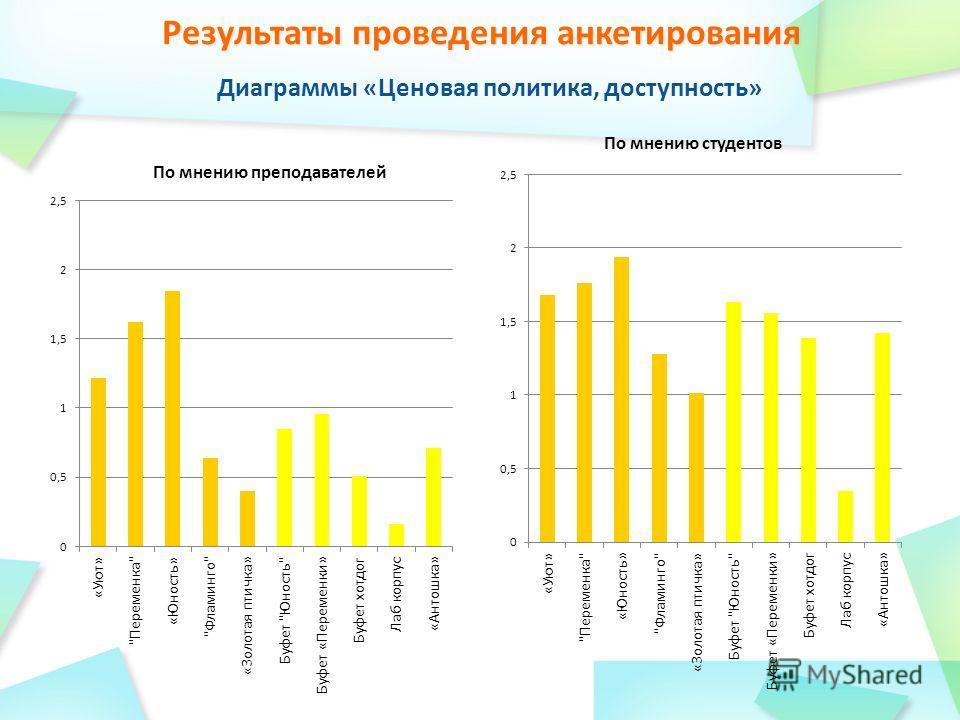 Диаграммы «Ценовая политика, доступность»