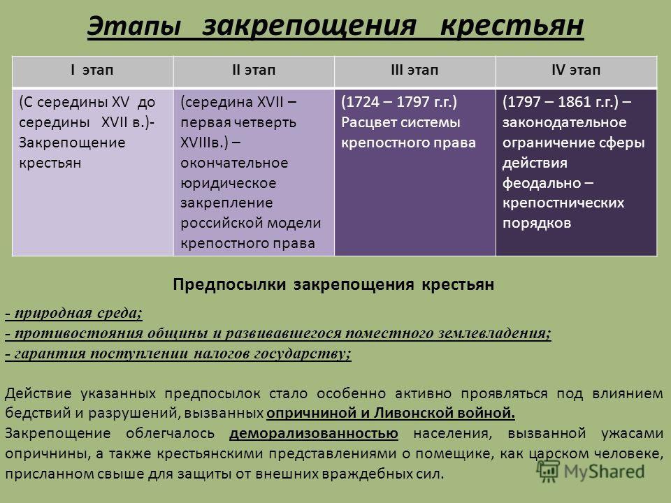 Этапы закрепощения крестьян I этапII этапIII этапIV этап (С cередины XV до середины XVII в.)- Закрепощение крестьян (середина XVII – первая четверть XVIIIв.) – окончательное юридическое закрепление российской модели крепостного права (1724 – 1797 г.г