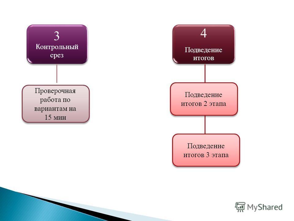3 К онтрольный срез Проверочная работа по вариантам на 15 мин 4 Подведение итогов Подведение итогов 2 этапа Подведение итогов 3 этапа