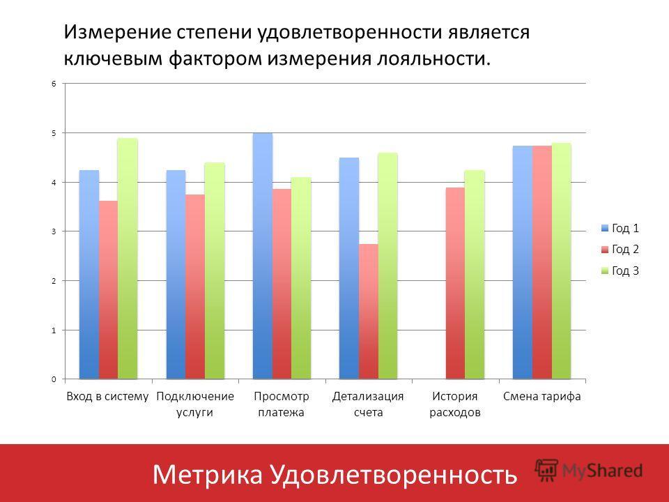 Метрика Удовлетворенность Измерение степени удовлетворенности является ключевым фактором измерения лояльности.