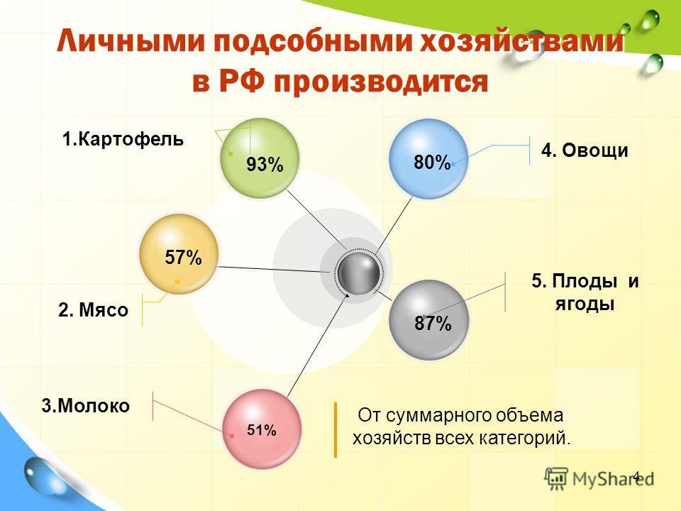 Личными подсобными хозяйствами в РФ производится 93% 57% 51% 87%80% 4. Овощи 5. Плоды и ягоды 1.Картофель 2. Мясо 3.Молоко От суммарного объема хозяйств всех категорий. 4