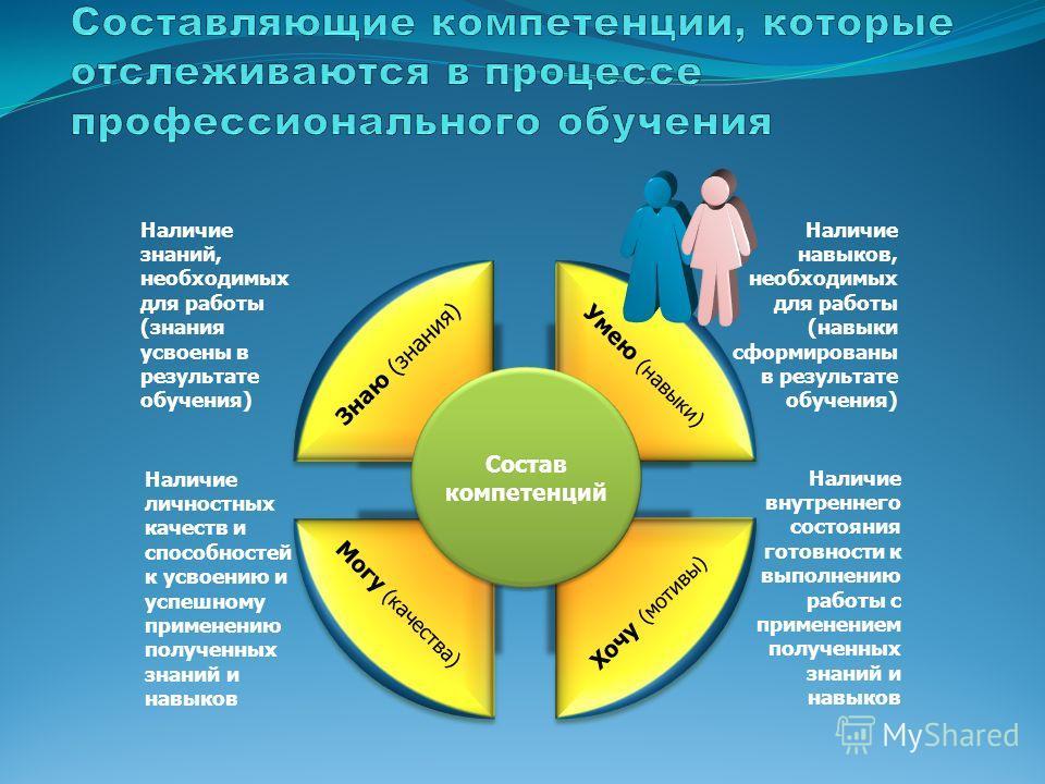 Состав компетенций Умею (навыки) Хочу (мотивы) Могу (качества) Знаю (знания) Наличие знаний, необходимых для работы (знания усвоены в результате обучения) Наличие личностных качеств и способностей к усвоению и успешному применению полученных знаний и