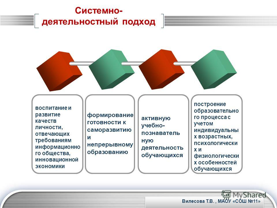 LOGO www.themegallery.com Системно- деятельностный подход воспитание и развитие качеств личности, отвечающих требованиям информационно го общества, инновационной экономики формирование готовности к саморазвитию и непрерывному образованию активную уче