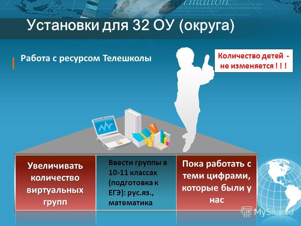 Установки для 32 ОУ (округа) Пока работать с теми цифрами, которые были у нас Увеличивать количество виртуальных групп Работа с ресурсом Телешколы Ввести группы в 10-11 классах (подготовка к ЕГЭ): рус.яз., математика Количество детей - не изменяется