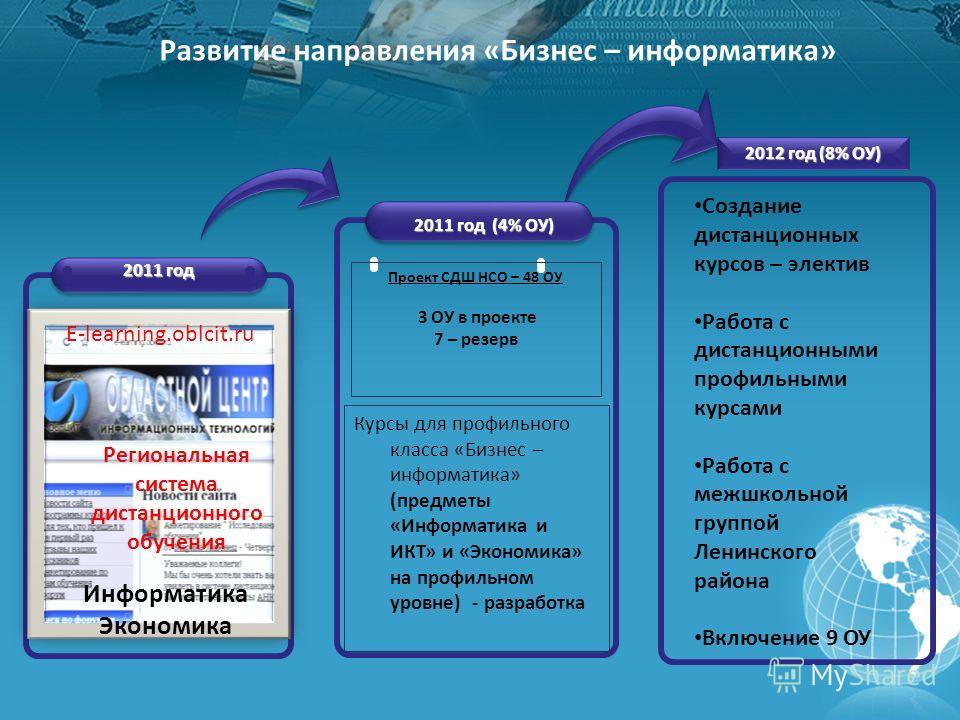 Развитие направления «Бизнес – информатика» 2011 год (4% ОУ) 2012 год (8% ОУ) 2011 год Е-learning.oblcit.ru Курсы для профильного класса «Бизнес – информатика» (предметы «Информатика и ИКТ» и «Экономика» на профильном уровне) - разработка Информатика
