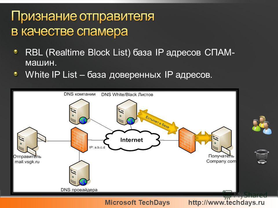 Microsoft TechDayshttp://www.techdays.ru RBL (Realtime Block List) база IP адресов СПАМ- машин. White IP List – база доверенных IP адресов.