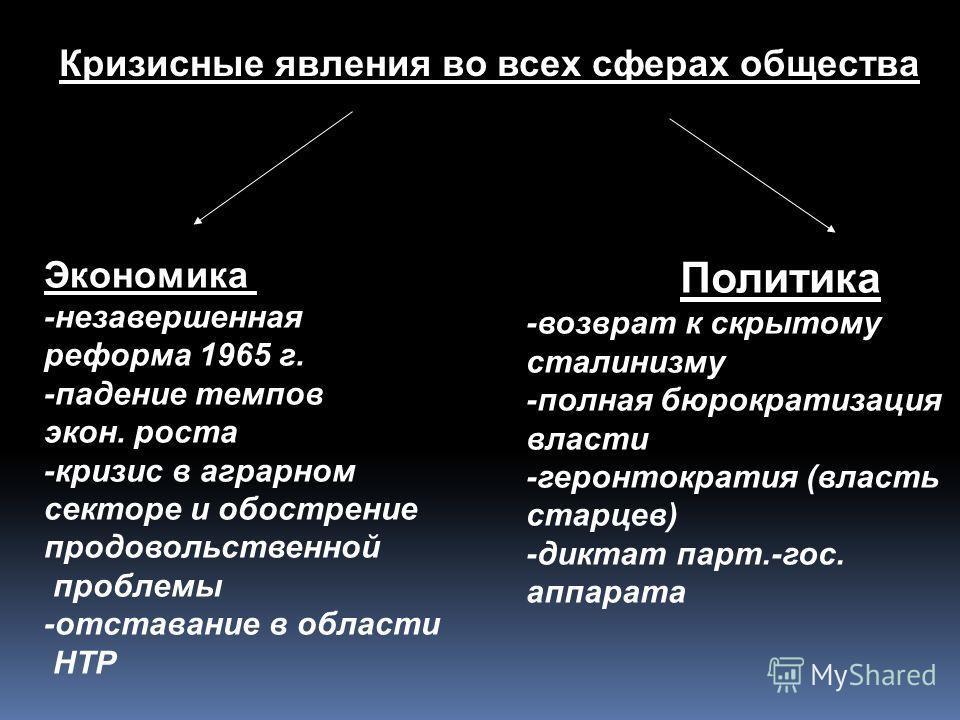 Кризисные явления во всех сферах общества Экономика -незавершенная реформа 1965 г. -падение темпов экон. роста -кризис в аграрном секторе и обострение продовольственной проблемы -отставание в области НТР Политика -возврат к скрытому сталинизму -полна