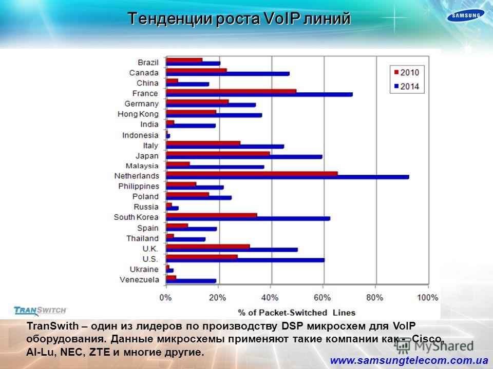 TDM lines IP lines 11 TDM & IP line deployment ratio by F&S reports 14% 12% 60% 15% Hybrid System Pure IP System TDM System IP lines TDM lines Доля рынка Hybrid-IP систем составляет более 70% в сегмента SMB Наиболее востребованными системами остаются
