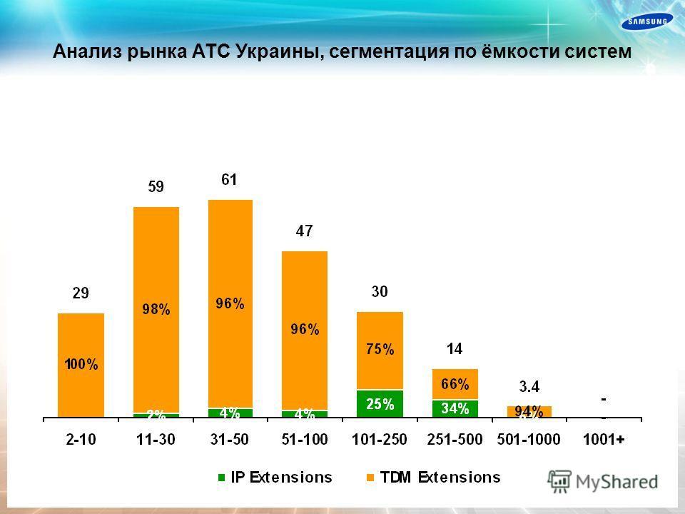 Анализ рынка АТС Украины, по количеству проданных портов