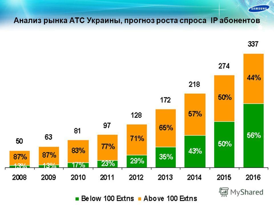 Анализ рынка АТС Украины, сегментация по ёмкости систем