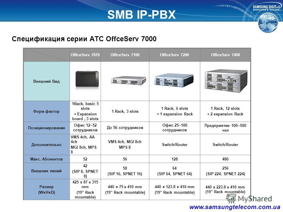 Размер бизнеса OfficeServ7400 ~120(2R) Пользователей VoIP, IVR и VMS CTI & TAPI WiFi & ipDect OfficeServ7200 OfficeServ7070 ~52 Пользователей Встроенные VMS & VoIP GW SMB IP-PBX Линейка Hybrid-IP АТС OfficeServ 7000 Малый/ отделения Малый - Средний Б