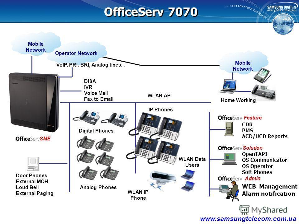 OfficeServ 7070OfficeServ 7100OfficeServ 7200OfficeServ 7400 Внешний Вид Форм-фактор 1Rack, basic 5 slots + Expansion board, 3 slots 1 Rack, 3 slots 1 Rack, 6 slots + 1 expansion Rack 1 Rack, 12 slots + 2 expansion Rack Позиционирование Офис 12~52 со