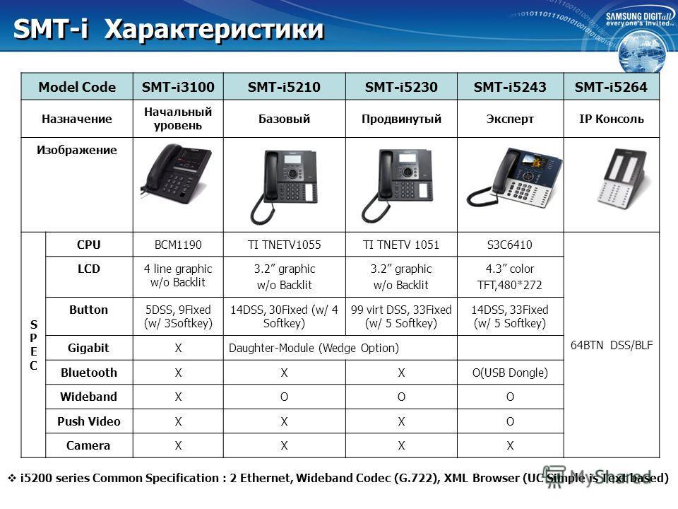 SMT-i5264, SMT-A52GE SMT-i5246 IP КОНСОЛЬ 64 клавиши DSS/BLF Работа с SMT-i5220/5240/5243 SMT-A52GE 2 порта 10/100/1000 BASE-T RJ45 (1 для Gb Lan, 1 для Gb PC) 1 порт 10/100 BASE-TX RJ-45 (для подключения IP-Телефонов) Поддержка PoE для Gb LAN www.sa