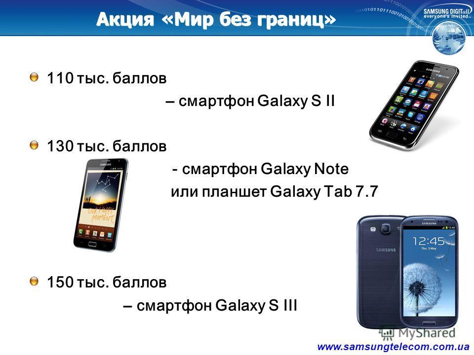 Акция «Мир без границ» Акция действует с 21.05.12 по 31.08.12 1 гривна купленной техники = 1 балл 50 тыс. баллов – смартфон Galaxy Ace 80 тыс. баллов – планшет Galaxy Tab 7.0 16Gb www.samsungtelecom.com.ua