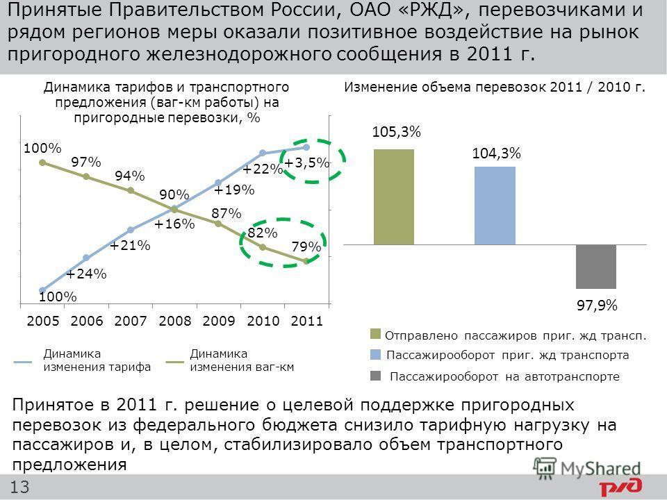 Динамика изменения ваг-км Динамика изменения тарифа Принятые Правительством России, ОАО «РЖД», перевозчиками и рядом регионов меры оказали позитивное воздействие на рынок пригородного железнодорожного сообщения в 2011 г. Динамика тарифов и транспортн
