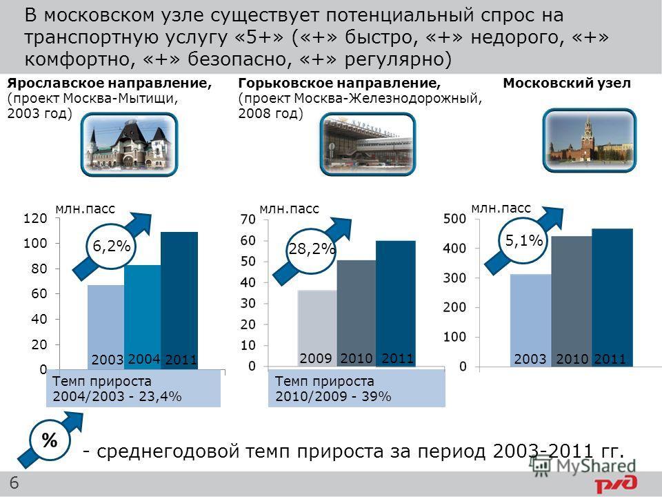 В московском узле существует потенциальный спрос на транспортную услугу «5+» («+» быстро, «+» недорого, «+» комфортно, «+» безопасно, «+» регулярно) - среднегодовой темп прироста за период 2003-2011 гг. Темп прироста 2004/2003 - 23,4% Темп прироста 2