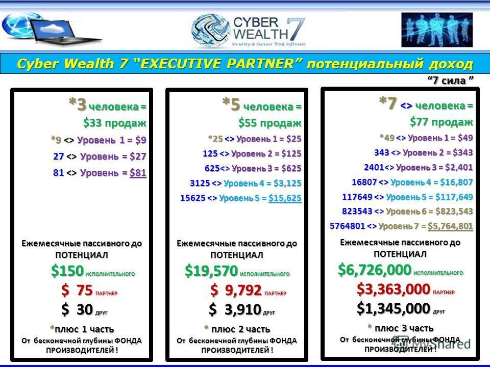 *5 человека = $55 продаж *25  Уровень 1 = $25 125  Уровень 2 = $125 625 Уровень 3 = $625 3125  Уровень 4 = $3,125 15625  Уровень 5 = $15,625 Ежемесячные пассивного до ПОТЕНЦИАЛ $19,570 ИСПОЛНИТЕЛЬНОГО $ 9,792 ПАРТНЕР $ 9,792 ПАРТНЕР $ 3,910 ДРУГ $ 3,