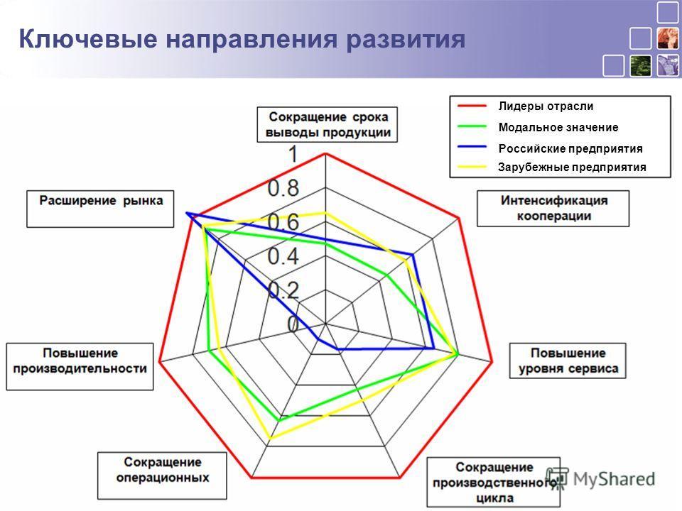 Ключевые направления развития Лидеры отрасли Модальное значение Российские предприятия Зарубежные предприятия