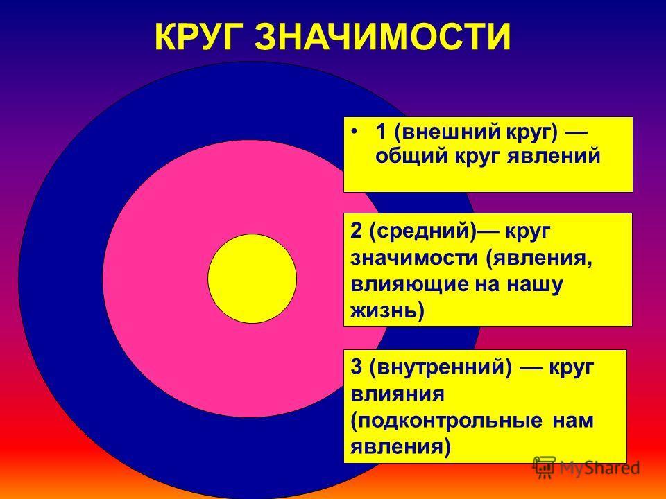 КРУГ ЗНАЧИМОСТИ : 2 (средний) круг значимости (явления, влияющие на нашу жизнь) 3 (внутренний) круг влияния (подконтрольные нам явления) 1 (внешний круг) общий круг явлений