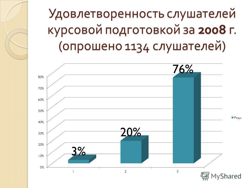 Удовлетворенность слушателей курсовой подготовкой за 2008 г. ( опрошено 1134 слушателей )