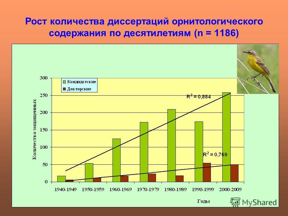 Рост количества диссертаций орнитологического содержания по десятилетиям (n = 1186)