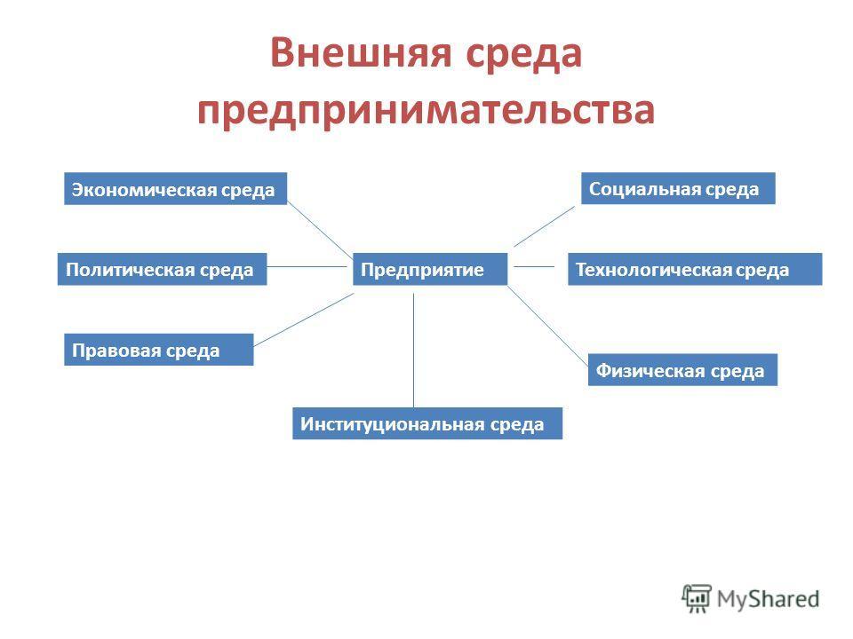 Внешняя среда предпринимательства Предприятие Экономическая среда Политическая среда Правовая среда Социальная среда Технологическая среда Физическая среда Институциональная среда