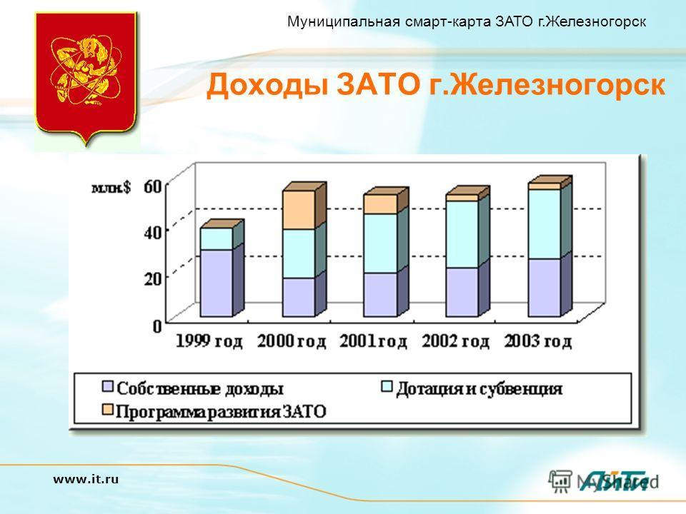 Муниципальная смарт-карта ЗАТО г.Железногорск www.it.ru Доходы ЗАТО г.Железногорск