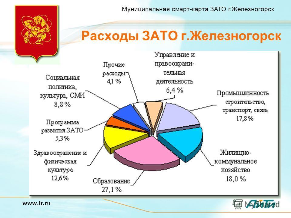 Муниципальная смарт-карта ЗАТО г.Железногорск www.it.ru Расходы ЗАТО г.Железногорск