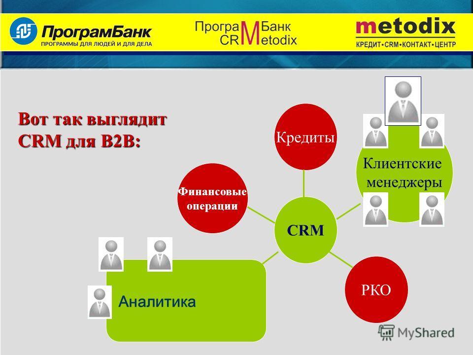 Вот так выглядит CRM для B2B: CRM Финансовые операции РКО Кредиты Клиентские менеджеры Аналитика