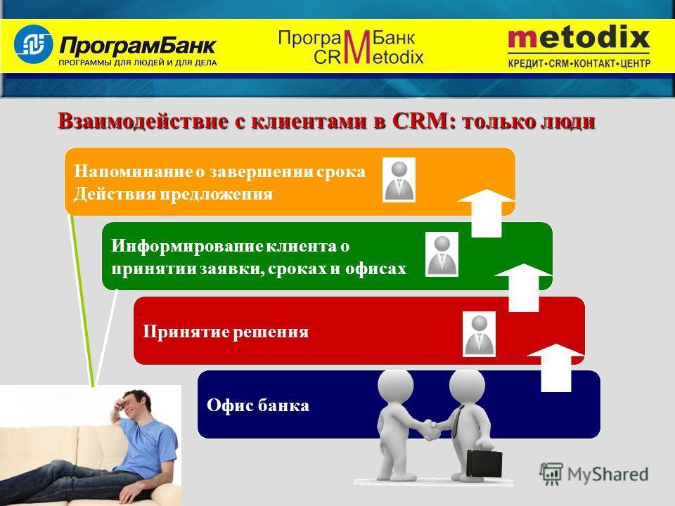 Взаимодействие с клиентами в CRM: только люди Напоминание о завершении срока Действия предложения Информирование клиента о принятии заявки, сроках и офисах Принятие решения Офис банка