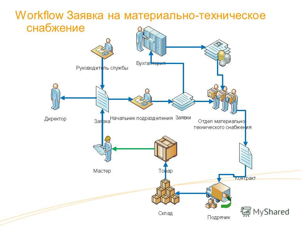 Workflow Заявка на материально-техническое снабжение
