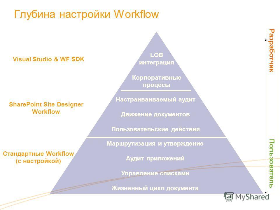 Глубина настройки Workflow Visual Studio & WF SDK Стандартные Workflow (с настройкой) SharePoint Site Designer Workflow Маршрутизация и утверждение Аудит приложений Управление списками Жизненный цикл документа Разработчик Пользователь Настраиваиваемы