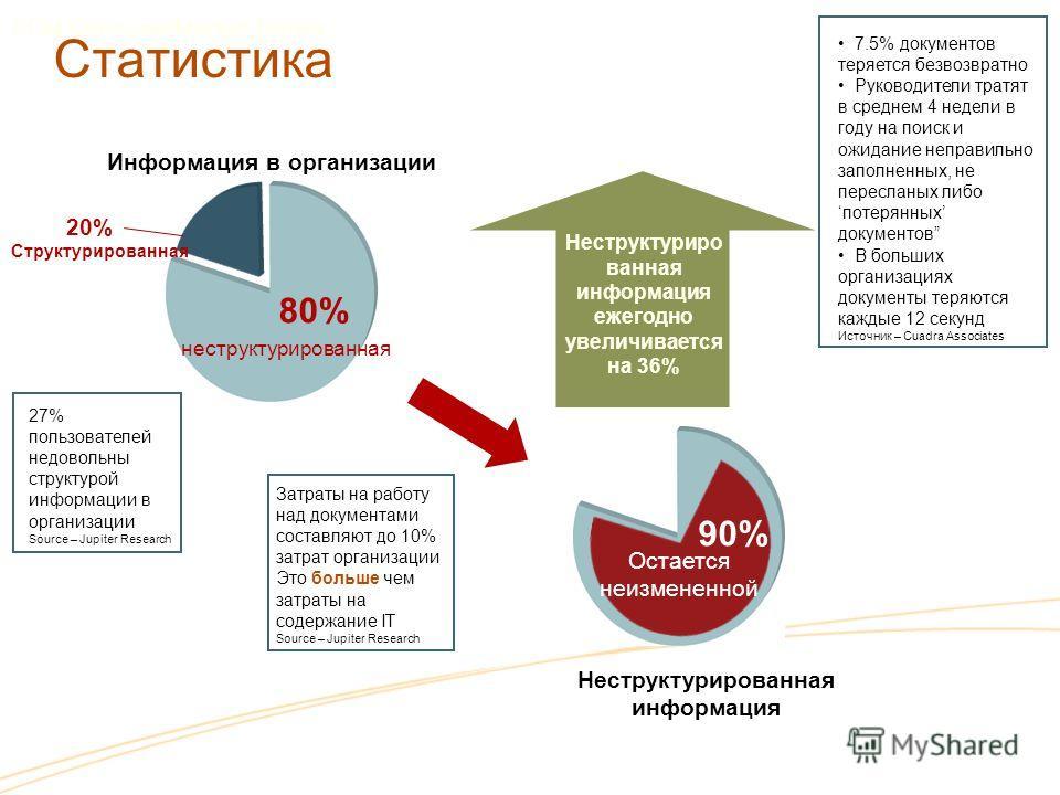 Статистика 80% неструктурированная Информация в организации Неструктурированная информация Неструктуриро ванная информация ежегодно увеличивается на 36% 27% пользователей недовольны структурой информации в организации Source – Jupiter Research Затрат