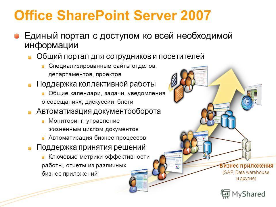 Office SharePoint Server 2007 Единый портал с доступом ко всей необходимой информации Общий портал для сотрудников и посетителей Специализированные сайты отделов, департаментов, проектов Поддержка коллективной работы Общие календари, задачи, уведомле