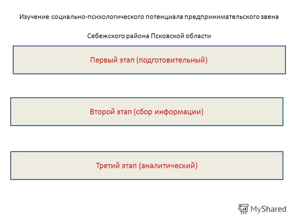Изучение социально-психологического потенциала предпринимательского звена Себежского района Псковской области Второй этап (сбор информации) Первый этап (подготовительный) Третий этап (аналитический)